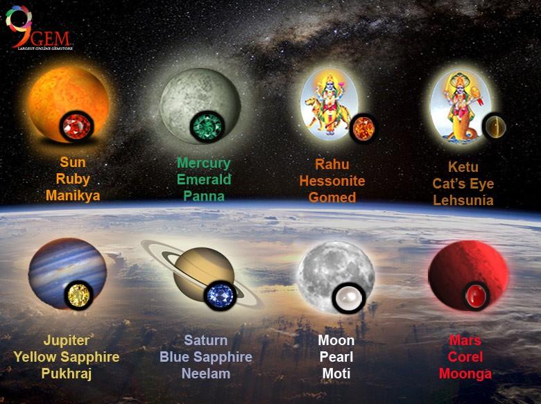 Natural Jyotish Gemstones For Hindu Vedic Astrology